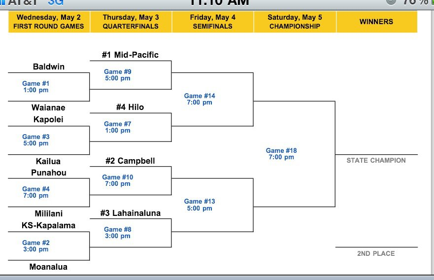 Hawaii high schools state softball tournament 2012